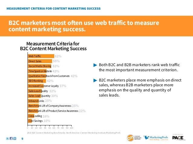 B2C Content Marketing: 2013 Benchmarks, Budgets, and ...
