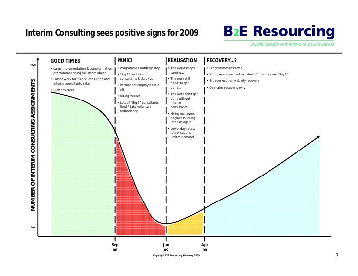 Interim Consulting sees positive signs for 2009                                                                           ...