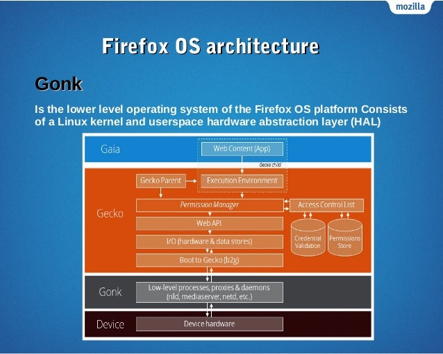 Mozilla Egypt community FireFox OS WorkShop
