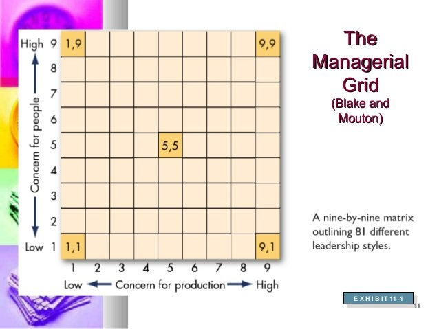 1111 TheThe ManagerialManagerial GridGrid (Blake and(Blake and Mouton)Mouton) E X H I B I T 11–1 E X H I B I T 11–1