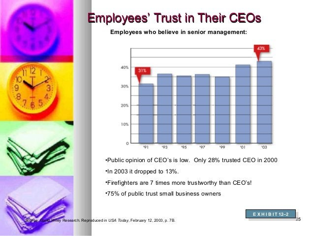 2525 Employees' Trust in Their CEOsEmployees' Trust in Their CEOs Employees who believe in senior management: Source: Gant...