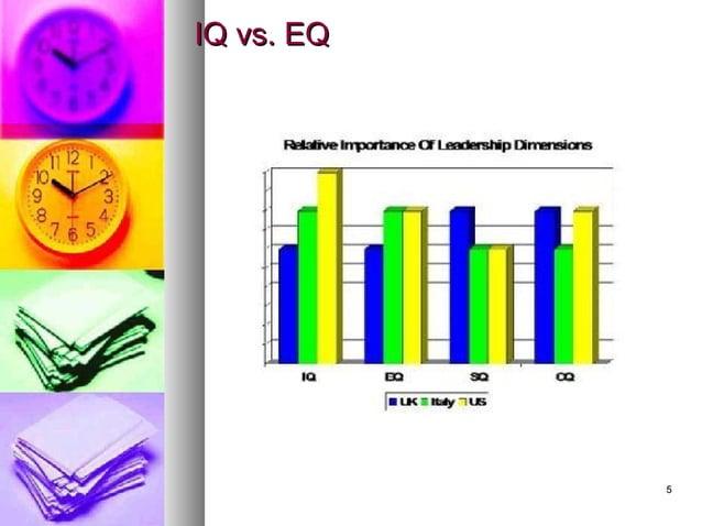 55 IQ vs. EQIQ vs. EQ