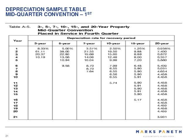 macrs 5 year depreciation table