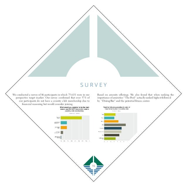 17 S U R V E Y ( c o n t d . ) 50% of our survey participants would be willing to spend $20-35 on event tickets in which 4...