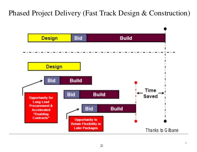 GENERIC - Comparing Different Construction Delivery Methods - Aug 201…