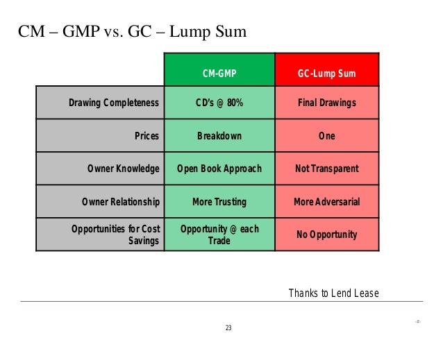 generic design and construction process protocol gcdpp Construction project procedures table of contents a parameters of work and design for the proposed project are established by bid or proposal process.