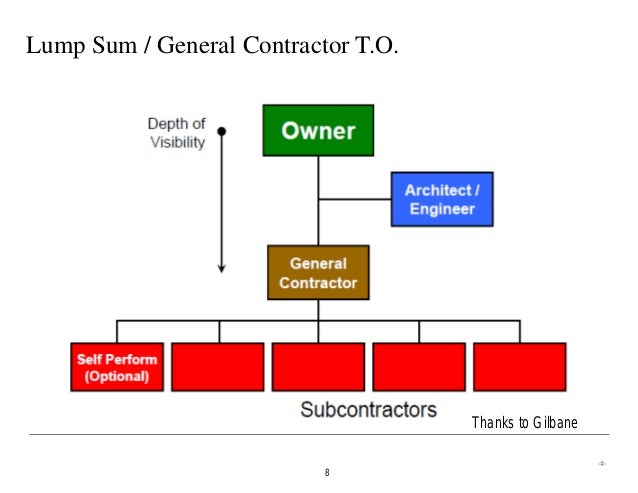 Generic Paring Different Construction Delivery Methods Aug 201. Lump Sum General Contractor To Thanks Gilbane 8. Wiring. General Construction Diagram At Scoala.co
