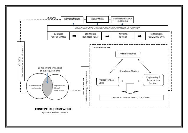 conceptual framework point of sale 40 chapter 2 conceptual framework for financial reporting conceptual framework a conceptual frameworkestablishes the concepts that underlie financial reporting a conceptual framework is a coherent system of concepts that flow from an objec.