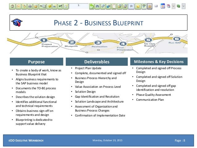 Ecio ppt roles for a sap and systems integration project 8 phase 2 business blueprint malvernweather Images