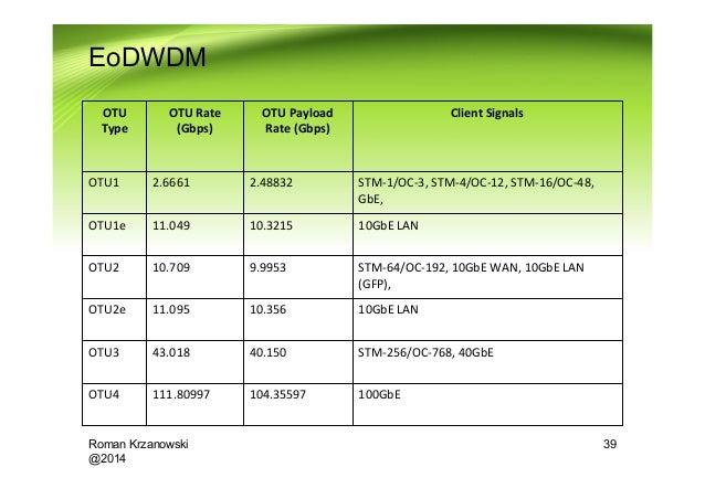 Uniwill N356 LAN Driver for Mac Download
