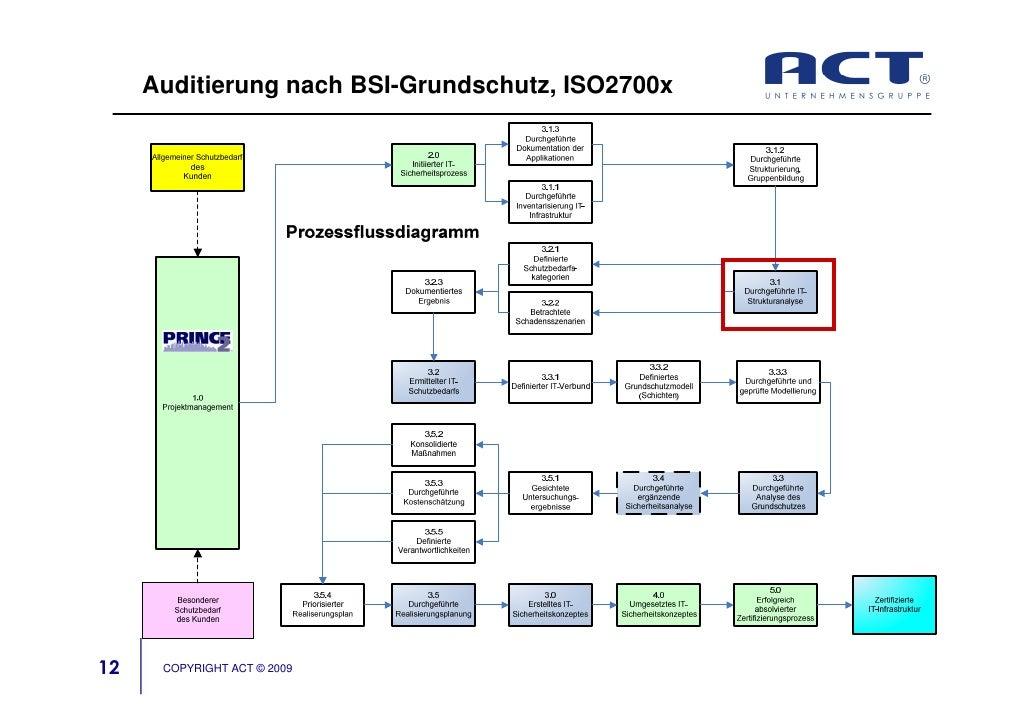 Auditierung nach BSI-Grundschutz, ISO2700x     12    COPYRIGHT ACT © 2009