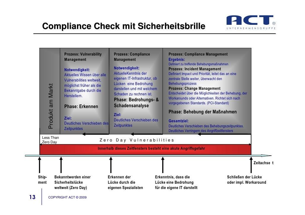 Compliance Check mit Sicherheitsbrille                                        Prozess: Vulnerability          Prozess: Com...