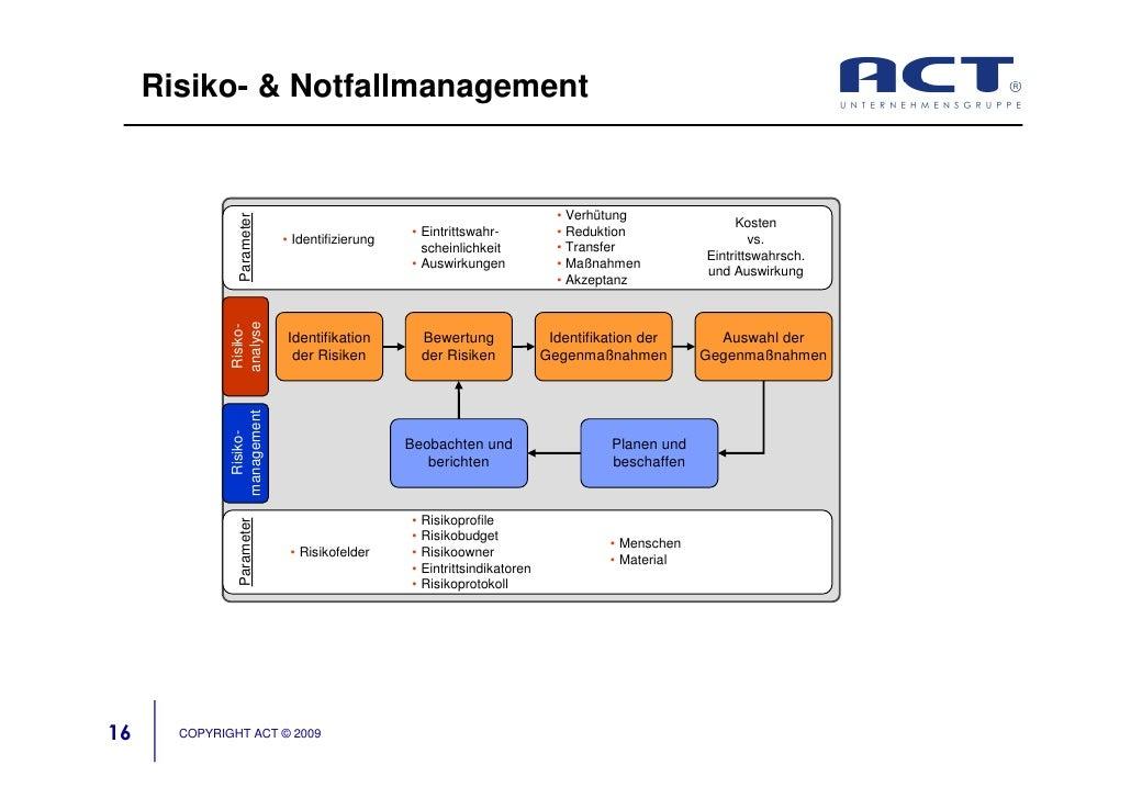 Risiko- & Notfallmanagement                                                                                • Verhütung    ...