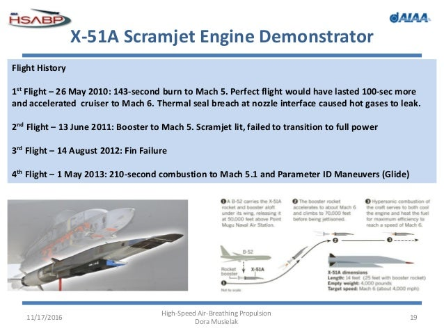 scramjets hypersonic jet engines essay The fastest air-breathing plane is a scram jet design, the nasa x-43a (experimental hypersonic, the highly super sonic aircraft) which reached mach (speed of an what is the basic principle of scramjet scramjets are designed to operate in the scramjet engines operate on the same.