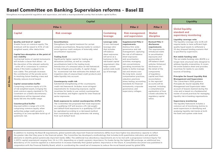 Basel Committee on Banking Supervision reforms - Basel IIIStrengthens microprudential regulation and supervision, and adds...