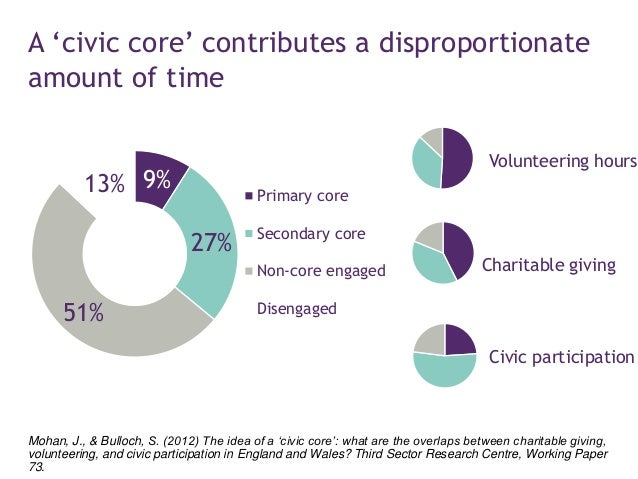 Members of the civic core are the most prosperous, middle-aged and highly educated Mohan, J., & Bulloch, S. (2012) The ide...