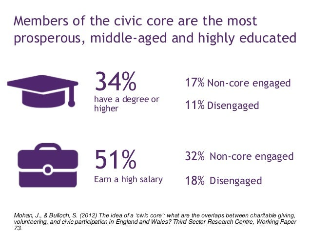 LARGEST DIFFERENCES CONCERN SOCIO-ECONOMIC STATUS AND EDUCATION 2
