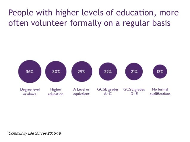 People with higher levels of education and from well resourced backgrounds are more likely to get involved Giving monthly ...