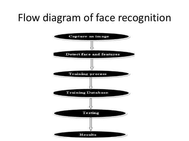 detection and recognition of face using neural network