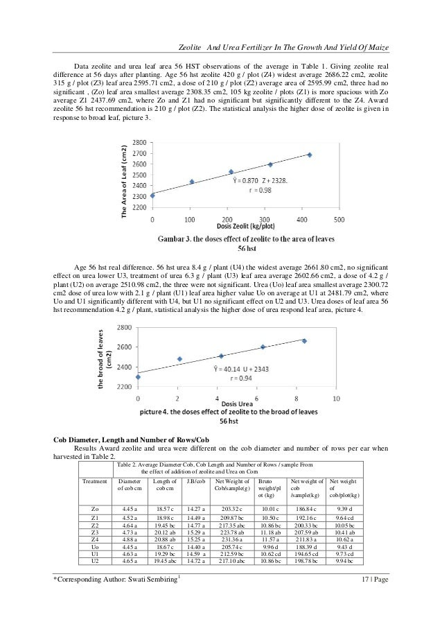 Zeolite and urea fertilizer in the growth and yield of maize leaf size 4 zeolite and urea ccuart Image collections
