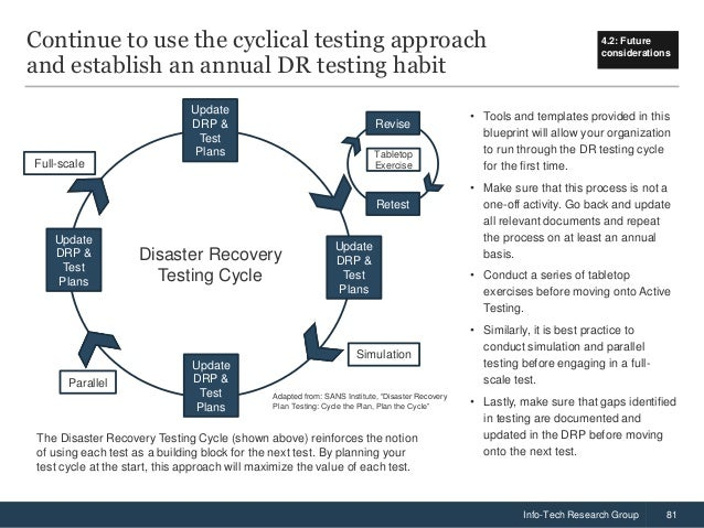 Presentation On DR Testing Featuring Quotes By Robert Nardella In An - Active directory disaster recovery plan template