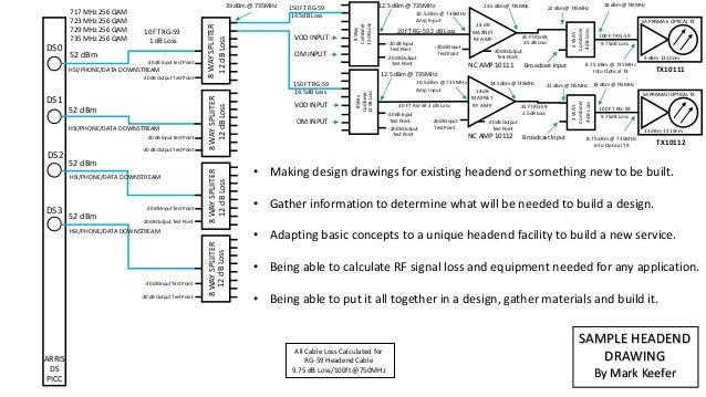 My work as a telecommunications headend tech Powerpoint