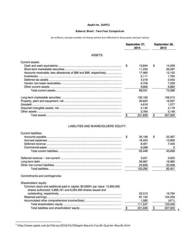 Apple Inc. (AAPL) Balance Sheet - Two-Year Comparison (In millions, except number of shares which are reflected in thousan...