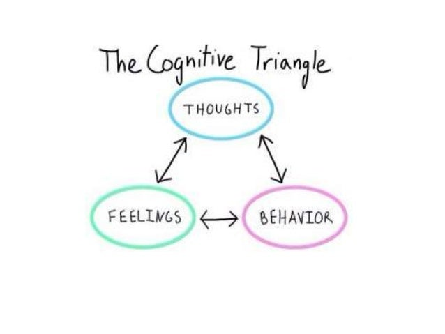 Cognitive Therapy with Behavioral Charts