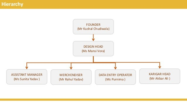 Hierarchy FOUNDER (Mr Kushal Chudiwala) DESIGN HEAD (Ms Mansi Vora) ASSISTANT MANAGER (Ms Sunita Yadav ) DATA ENTRY OPERAT...