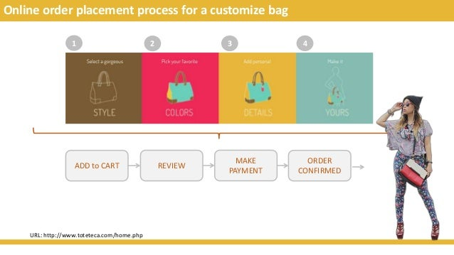Online order placement process for a customize bag 1 2 3 4 ADD to CART REVIEW MAKE PAYMENT ORDER CONFIRMED URL: http://www...
