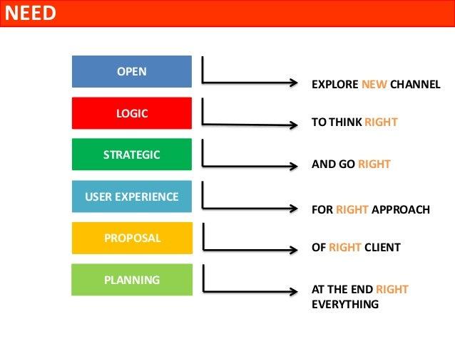 need thinkinglogic thinkingstrategic senseuser experience mindopen skillplanning senseproposal 11 need logic strategic