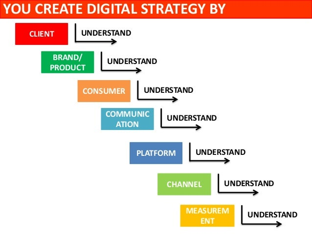 6 you create digital strategy