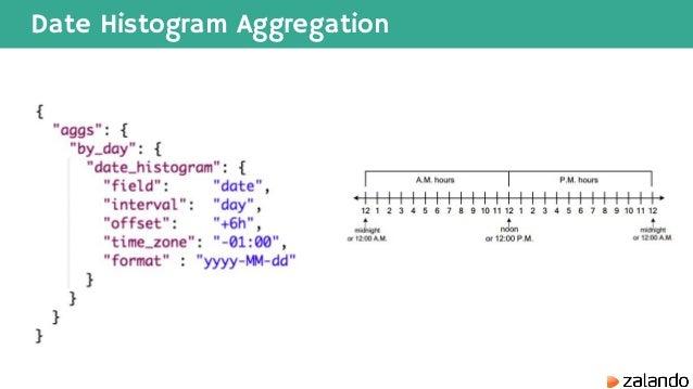 Elasticsearch Histogram