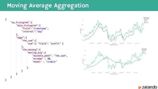 Elasticsearch Data Analyses