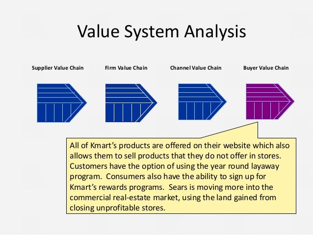 sears kmart merger swot analysis In 2005 edward s lampert merged sears and kmart into sears holding ed lampert is the founder and chairman of esl investment, a connecticut based private hedge fund it was a puzzling combination i believe that lampert is a portfolio manager who understands real estate values more than the.