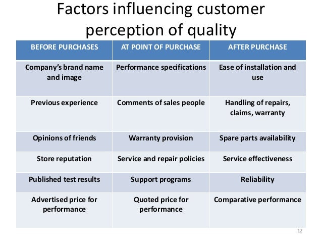 Image result for Customer Perception Of Quality in TQM