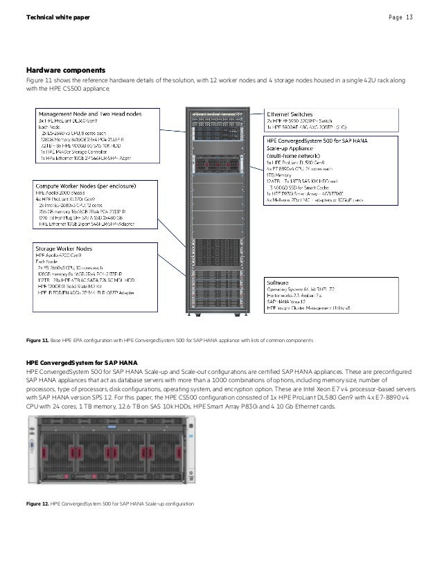Hpe Reference Architecture For Sap Hana Vora With Spark