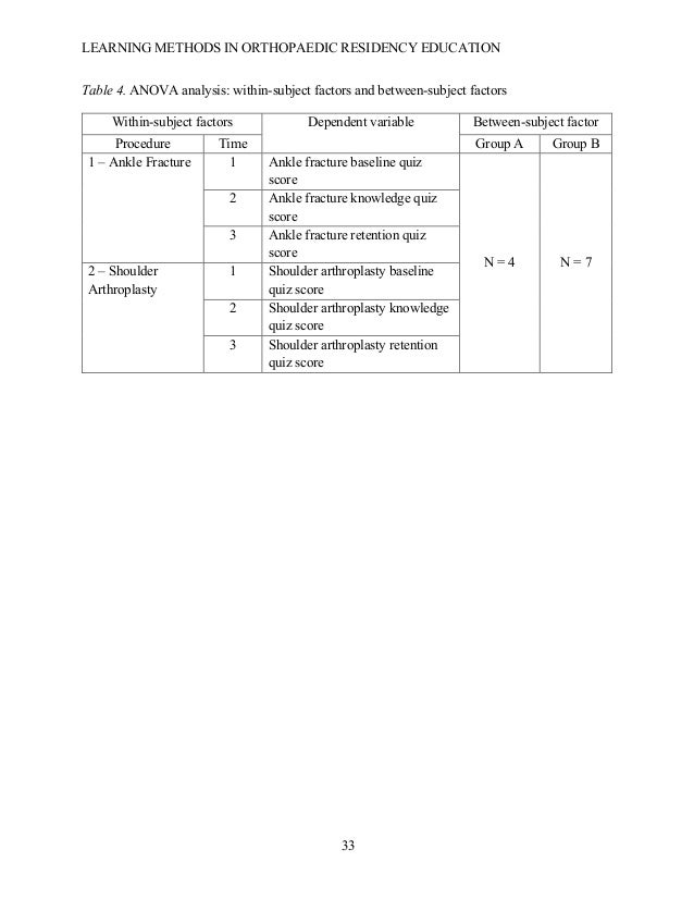LEARNING METHODS IN ORTHOPAEDIC RESIDENCY EDUCATION  33 Table 4. ANOVA analysis: within-subject factors and between-subje...