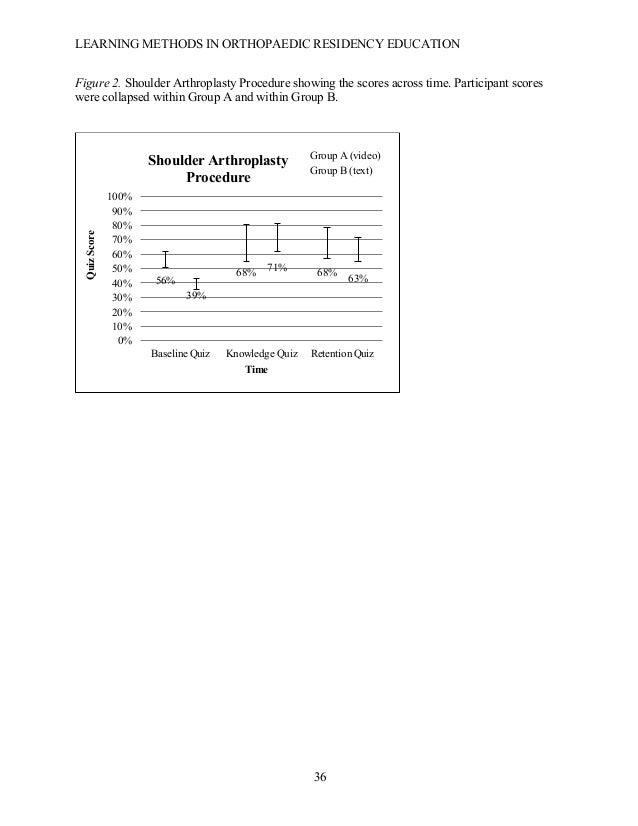 LEARNING METHODS IN ORTHOPAEDIC RESIDENCY EDUCATION  36 Figure 2. Shoulder Arthroplasty Procedure showing the scores acro...