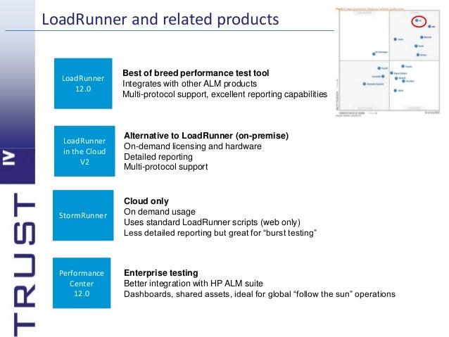 loadrunner tester resume
