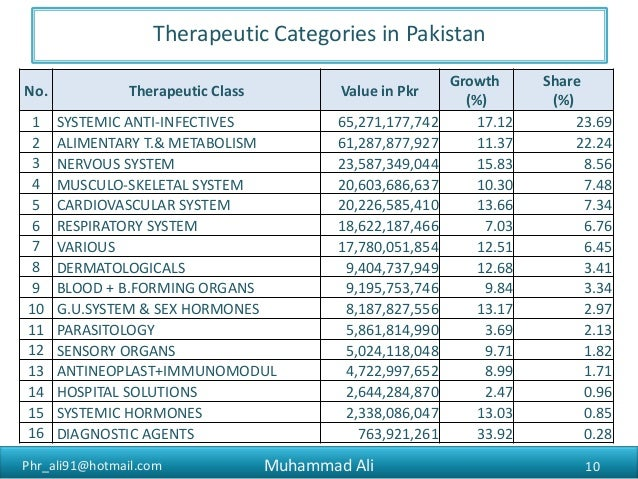 List of Top Pharmaceutical Companies in Pakistan