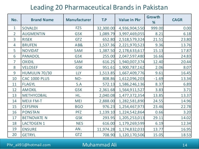 Pakistan Pharmaceutical Market Overview (2015)