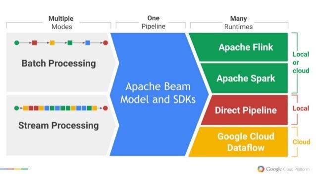 Apache Beam