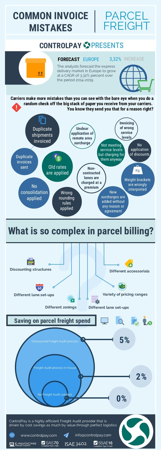COMMON INVOICE MISTAKES PARCEL FREIGHT FORECAST Carriers make more mistakes than you can see with the bare eye when you do...