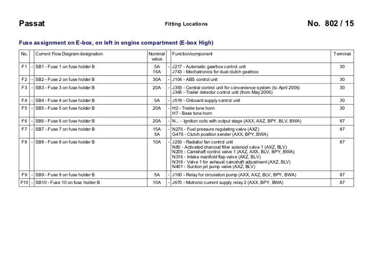 vw passat b6 3c 2005 fuses overview 15 728?cb\\\\d1256193642 2002 vw beetle fuse box diagram wiring diagram simonand touran 2006 fuse box at nearapp.co