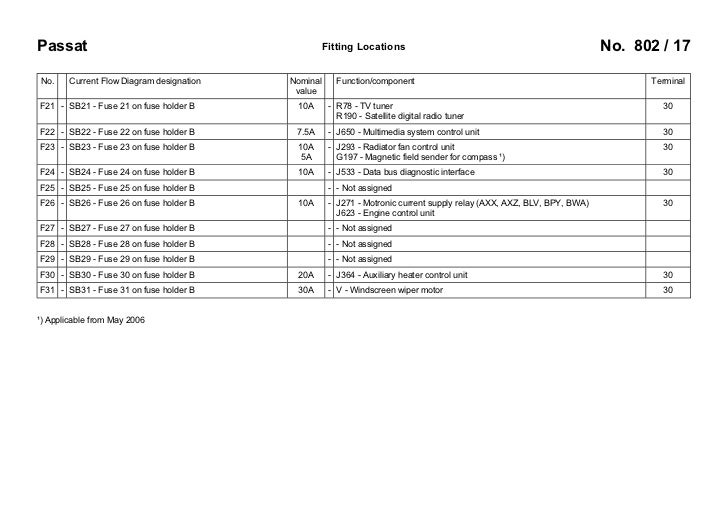 vw passat b6 3c 2005 fuses overview 17 728?cb=1256193642 vw passat b6 3c 2005 fuses overview Bendix ABS Wiring Diagram at reclaimingppi.co