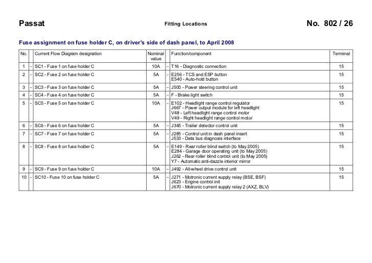 VW Passat B6 3C 2005-    Fuses Overview
