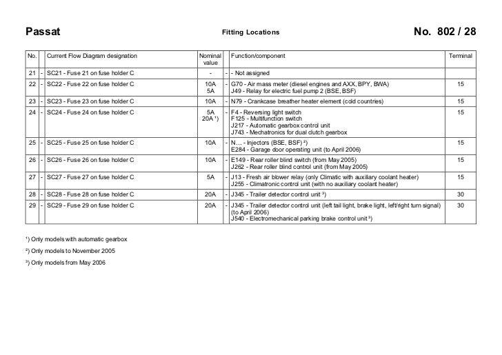 vw passat b6 3c 2005 fuses overview 28 728?cb=1256193642 vw passat b6 3c 2005 fuses overview Bendix ABS Wiring Diagram at reclaimingppi.co