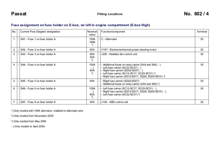 2012 vw passat fuse box custom wiring diagram \u2022 2007 vw passat fuse  box diagram