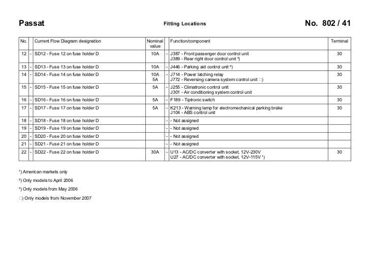 vw passat b6 3c 2005 fuses overview rh slideshare net VW Passat TDI Fuse Diagram 98 VW Passat Fuse Box Diagram